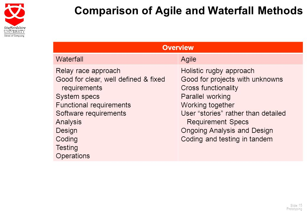 15 Staffordshire UNIVERSITY School of Computing Slide: 15 Prototyping Comparison of Agile and Waterfall Methods Overview WaterfallAgile Relay race approach Good for clear, well defined & fixed requirements System specs Functional requirements Software requirements Analysis Design Coding Testing Operations Holistic rugby approach Good for projects with unknowns Cross functionality Parallel working Working together User stories rather than detailed Requirement Specs Ongoing Analysis and Design Coding and testing in tandem