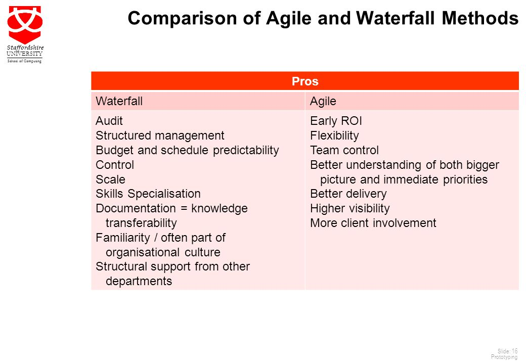 16 Staffordshire UNIVERSITY School of Computing Slide: 16 Prototyping Comparison of Agile and Waterfall Methods Pros WaterfallAgile Audit Structured management Budget and schedule predictability Control Scale Skills Specialisation Documentation = knowledge transferability Familiarity / often part of organisational culture Structural support from other departments Early ROI Flexibility Team control Better understanding of both bigger picture and immediate priorities Better delivery Higher visibility More client involvement
