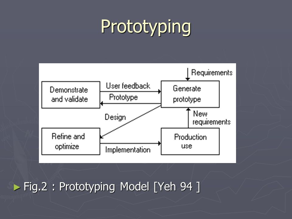 Prototyping ► Fig.2 : Prototyping Model [Yeh 94 ]