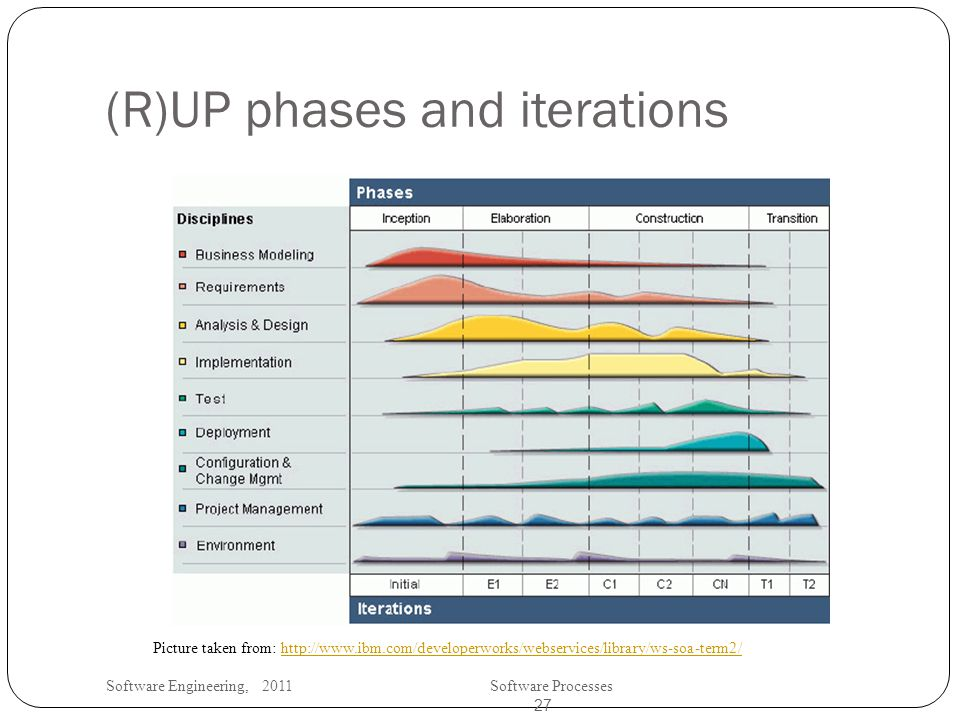 Software Engineering, 2011Software Processes 27 (R)UP phases and iterations Picture taken from: http://www.ibm.com/developerworks/webservices/library/ws-soa-term2/http://www.ibm.com/developerworks/webservices/library/ws-soa-term2/