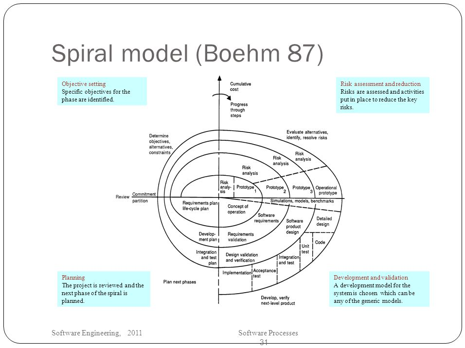 Software Engineering, 2011Software Processes 31 Spiral model (Boehm 87) Objective setting Specific objectives for the phase are identified.