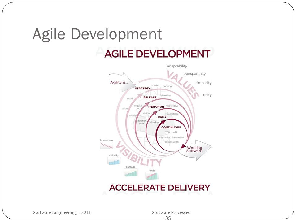 Software Engineering, 2011Software Processes 35 Agile Development