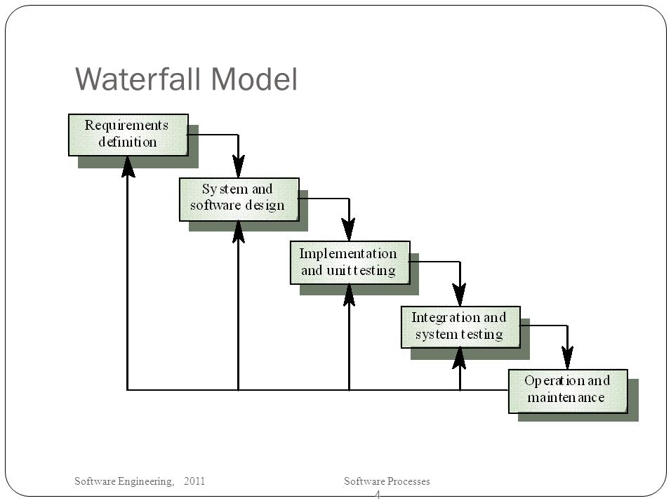 Software Engineering, 2011Software Processes 4 Waterfall Model