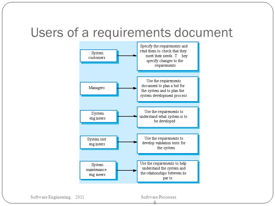 Software Engineering, 2011Software Processes 8 Users of a requirements document