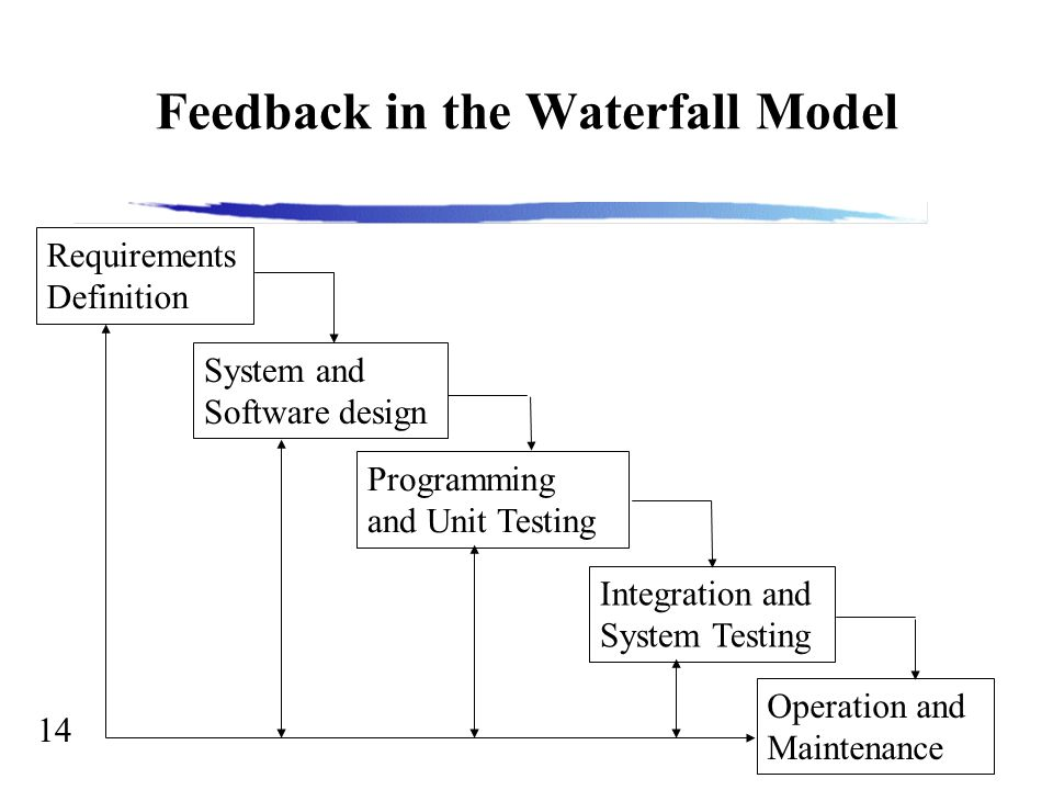 14 Feedback in the Waterfall Model Requirements Definition System and Software design Programming and Unit Testing Integration and System Testing Operation and Maintenance