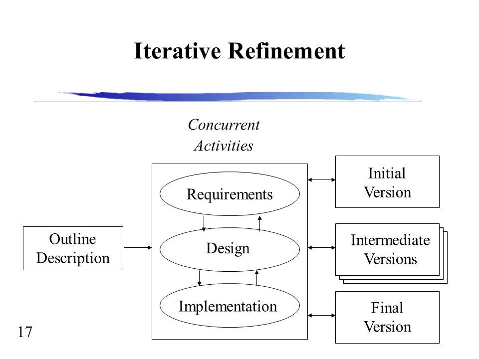 17 Iterative Refinement Outline Description Concurrent Activities Requirements Design Implementation Initial Version Intermediate Versions Final Versi