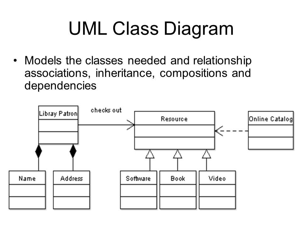 UML Class Diagram Models the classes needed and relationship associations, inheritance, compositions and dependencies