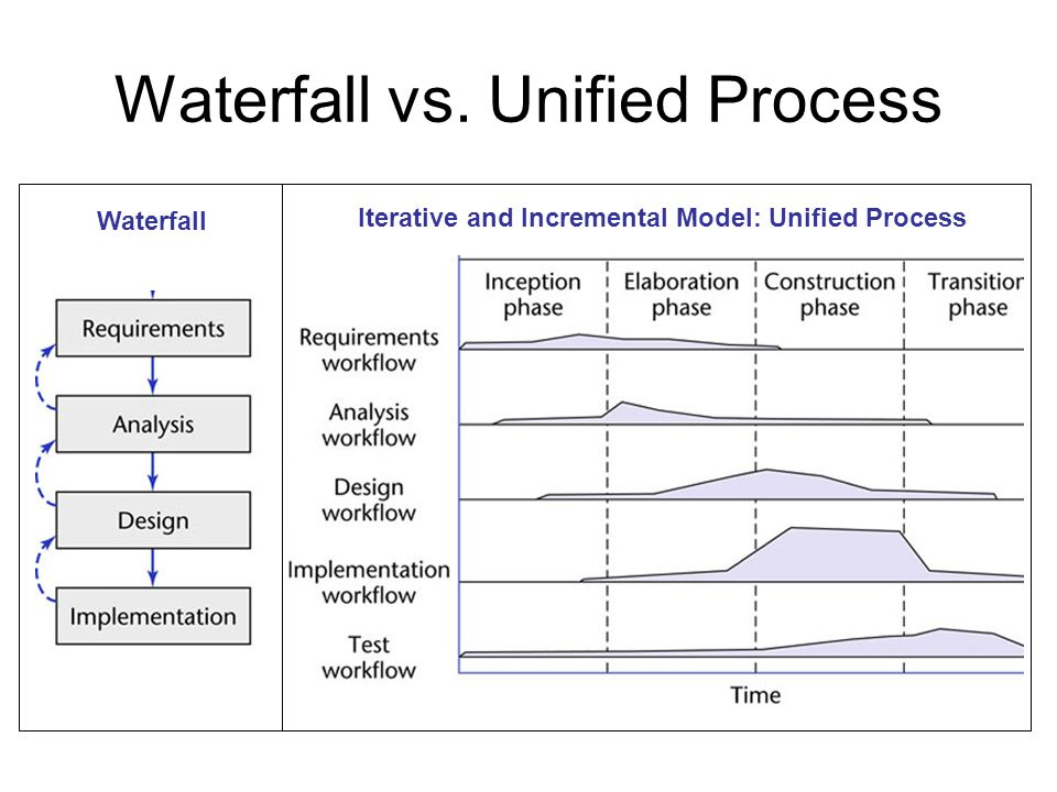 Waterfall vs. Unified Process Waterfall Iterative and Incremental Model: Unified Process