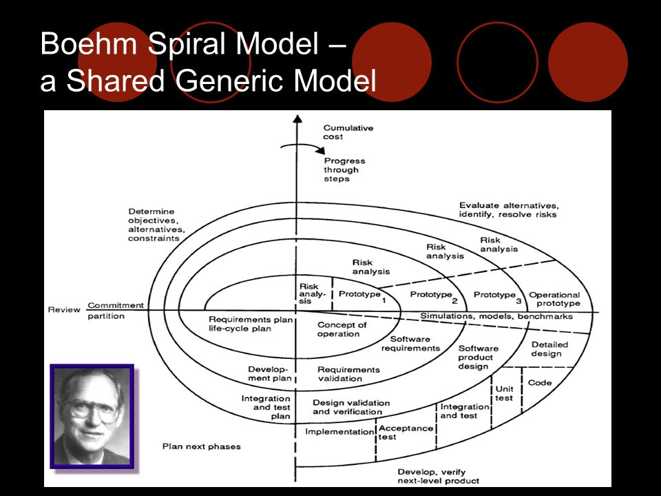 Boehm Spiral Model – a Shared Generic Model