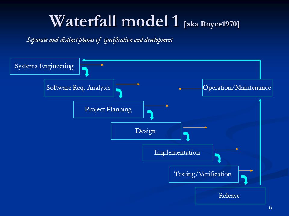 5 Waterfall model 1 [aka Royce1970] Systems Engineering Software Req.