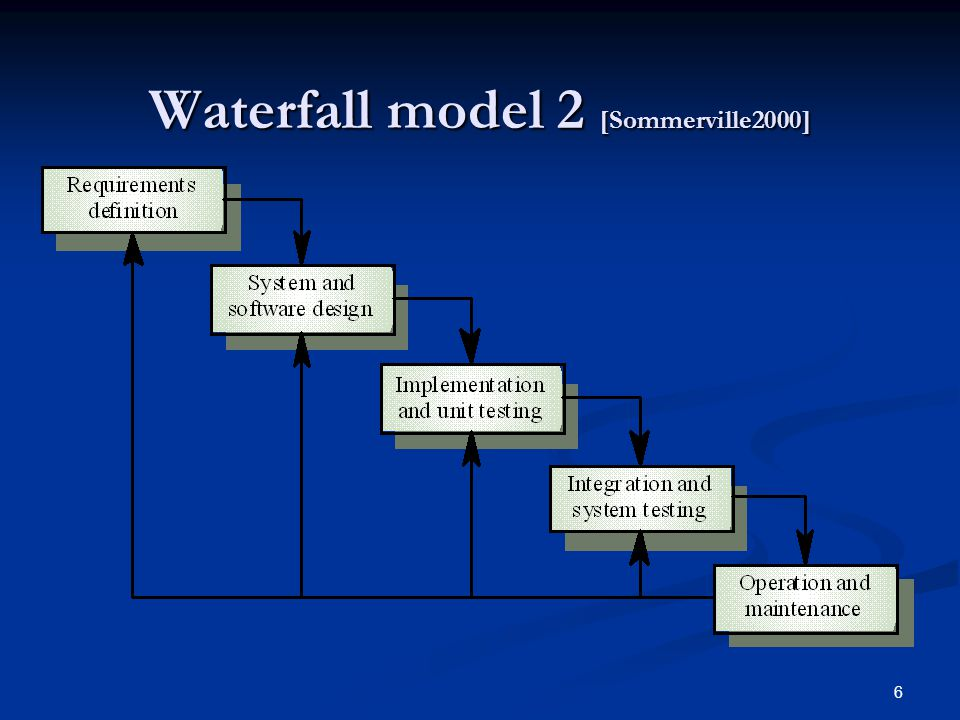 6 Waterfall model 2 [Sommerville2000]