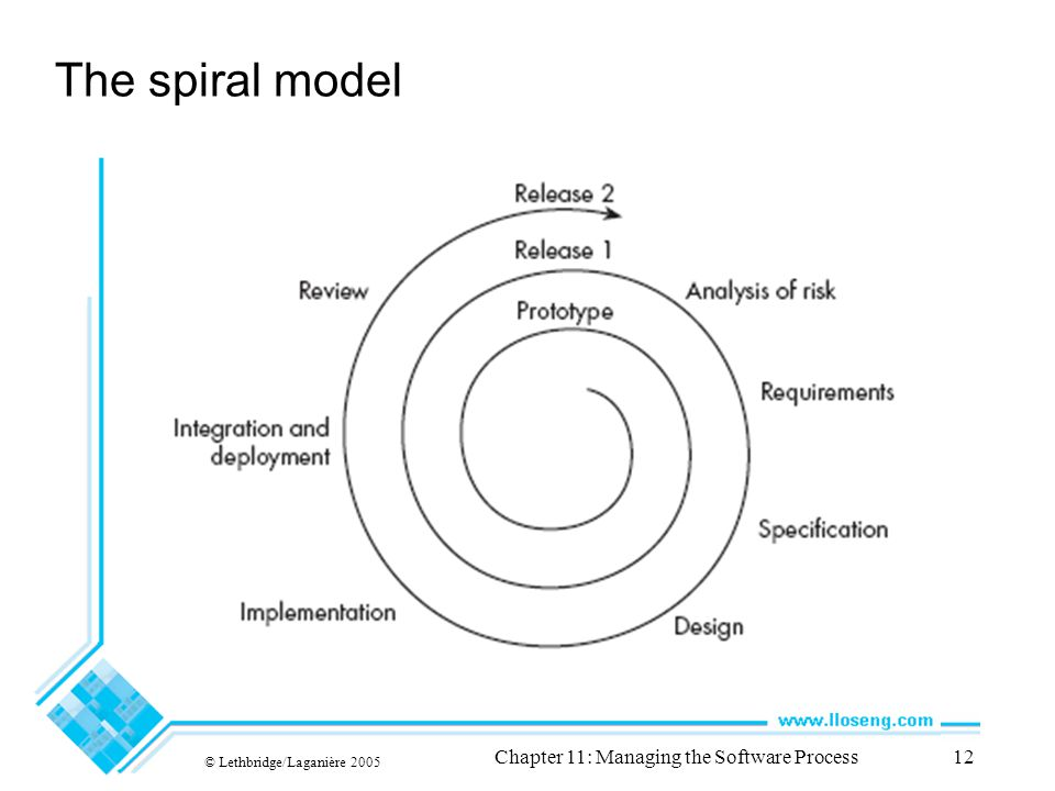 © Lethbridge/Laganière 2005 Chapter 11: Managing the Software Process12 The spiral model