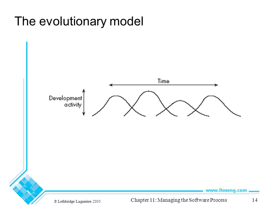 © Lethbridge/Laganière 2005 Chapter 11: Managing the Software Process14 The evolutionary model