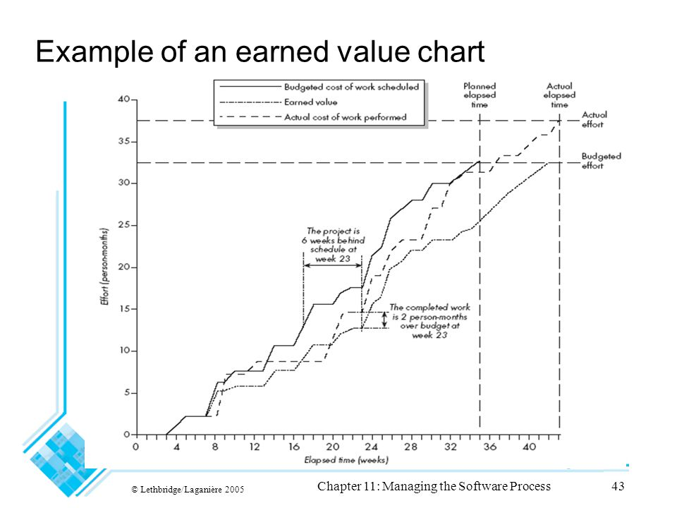 © Lethbridge/Laganière 2005 Chapter 11: Managing the Software Process43 Example of an earned value chart