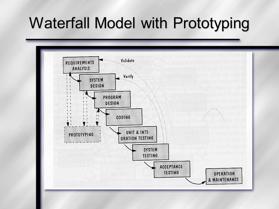Waterfall Model with Prototyping