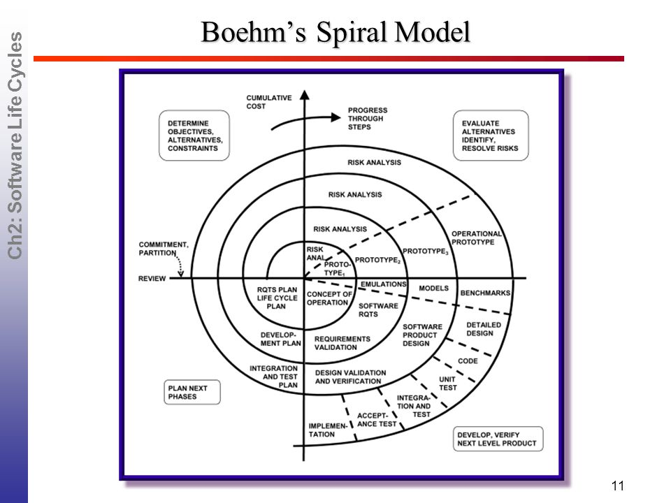 Ch2: Software Life Cycles 11 Boehm's Spiral Model