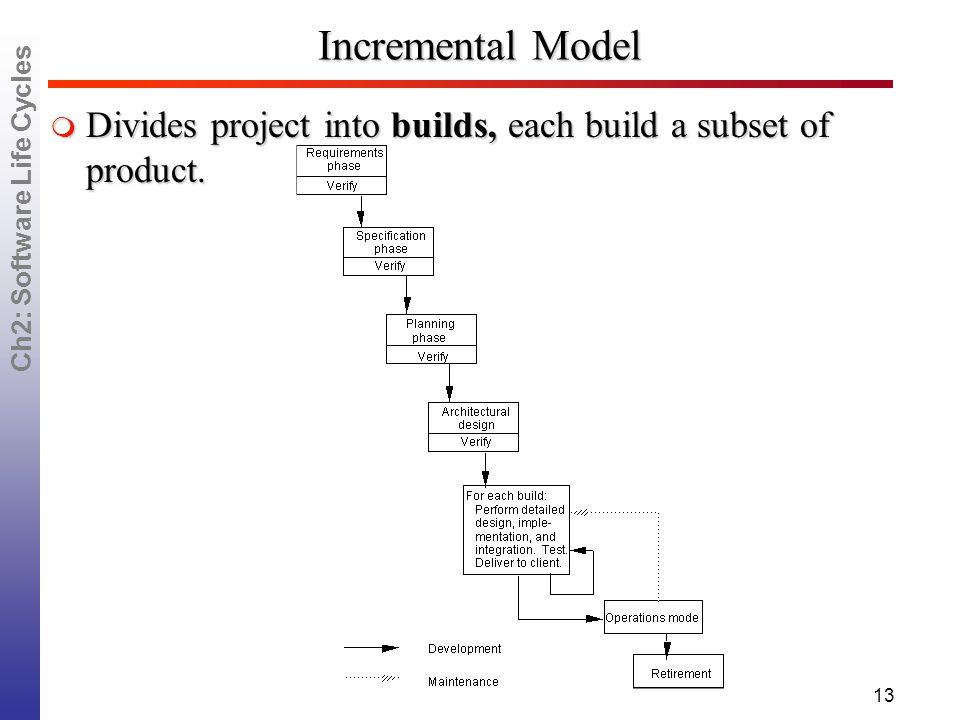 Ch2: Software Life Cycles 13 Incremental Model  Divides project into builds, each build a subset of product.
