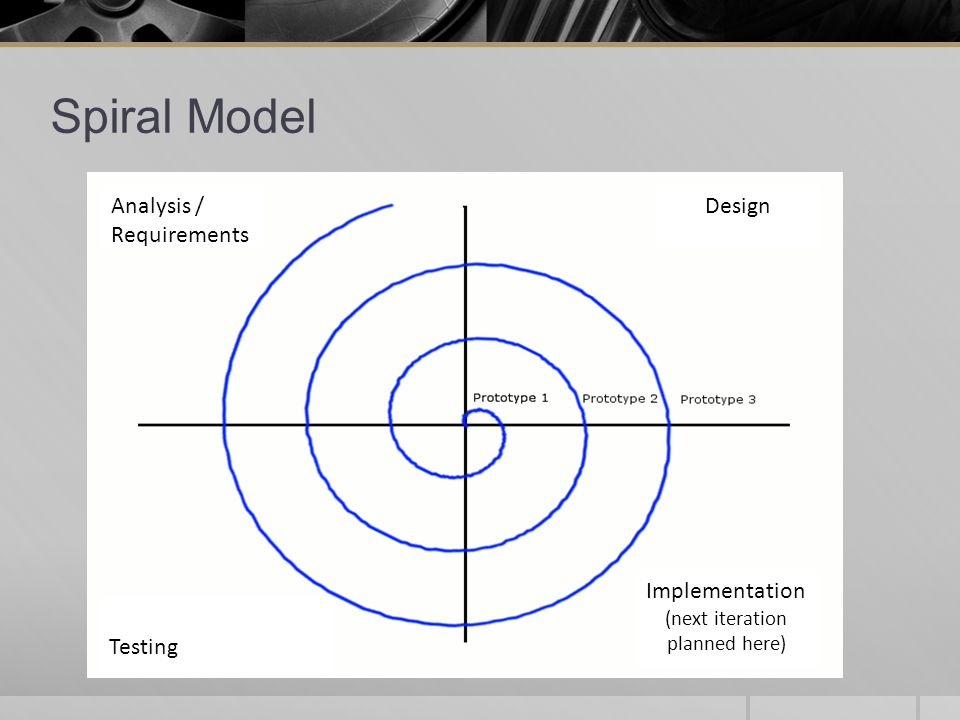Analysis / Requirements Design Implementation (next iteration planned here) Testing Spiral Model