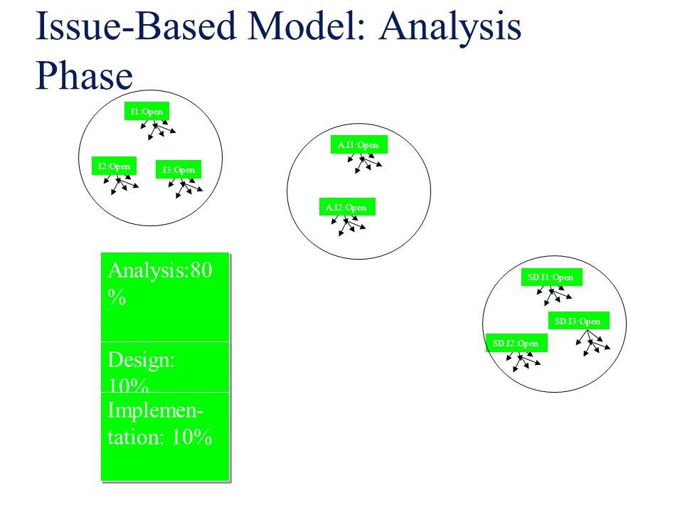 Issue-Based Model: Analysis Phase I1:Open I2:Open I3:Open A.I1:Open A.I2:Open SD.I1:Open SD.I2:Open SD.I3:Open Analysis:80 % Design: 10% Implemen- tat