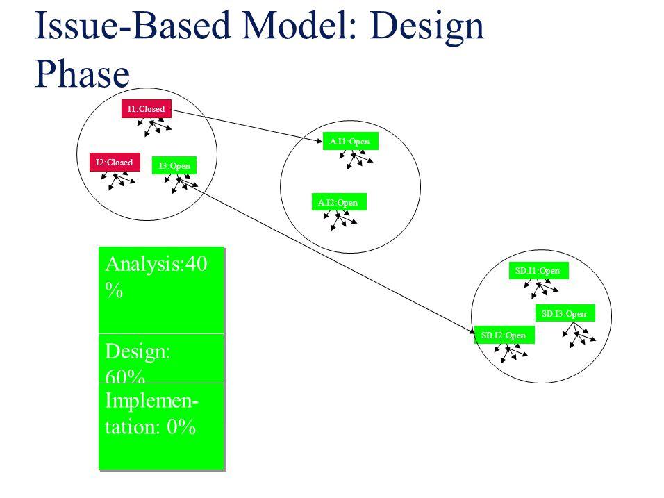 Issue-Based Model: Design Phase I1:Closed I2:Closed I3:Open A.I1:Open A.I2:Open SD.I1:Open SD.I2:Open SD.I3:Open Analysis:40 % Design: 60% Implemen- t