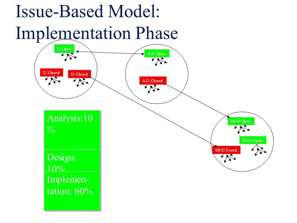 Issue-Based Model: Implementation Phase I1:Open I2:Closed I3:Closed A.I1:Open A.I2:Closed SD.I1:Open SD.I2:Cosed SD.I3:Open Analysis:10 % Design: 10%