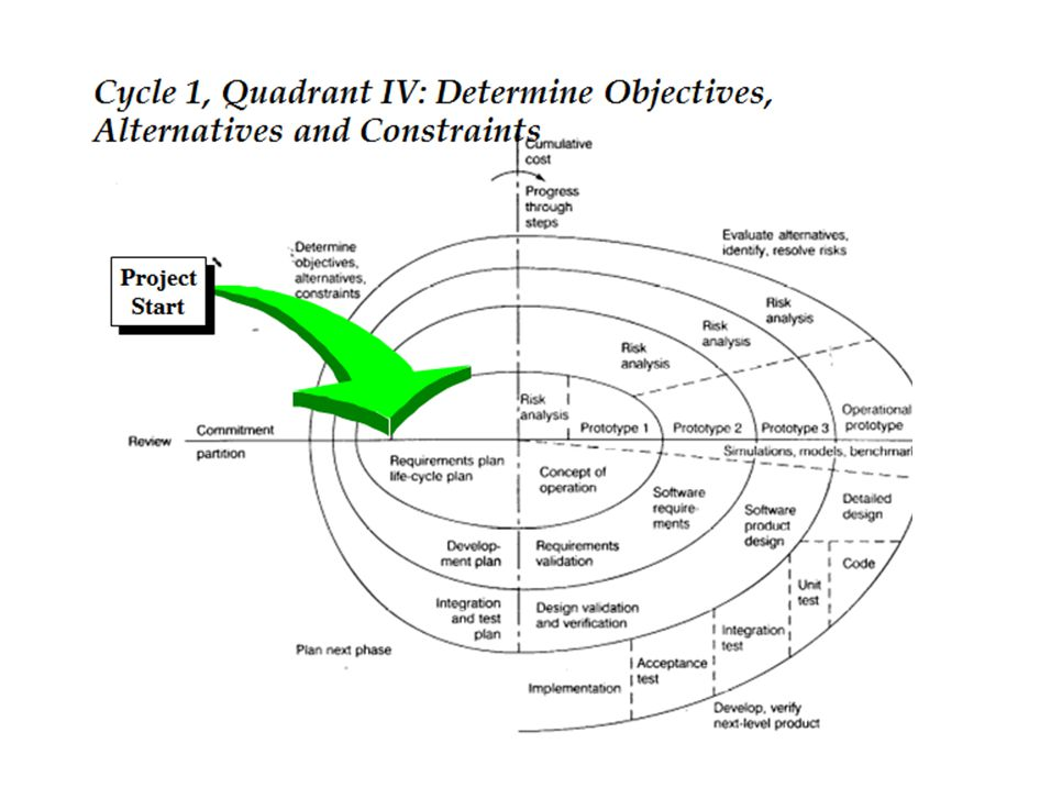 Waterfall Model: Analysis Phase I1:Open I2:Open I3:Open A.I1:Open A.I2:Open SD.I1:Open SD.I2:Open SD.I3:Open Analysis