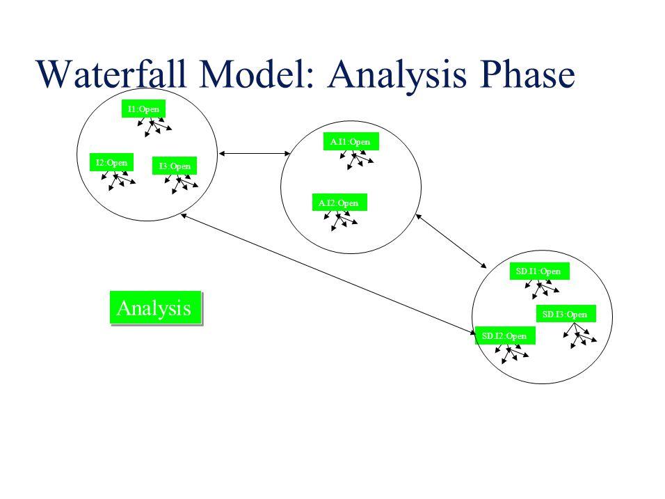 Waterfall Model: Design Phase I1:Closed I2:Closed I3:Open A.I1:Open A.I2:Open SD.I1:Open SD.I2:Open SD.I3:Open Analysis Design Analysis