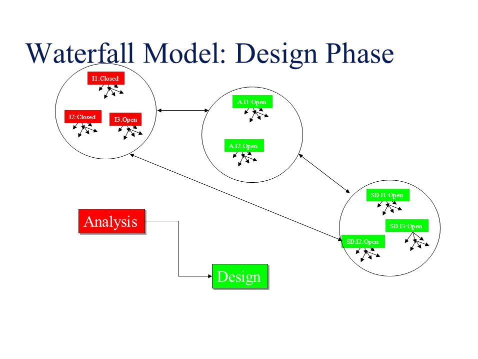 Waterfall Model: Design Phase I1:Closed I2:Closed I3:Open A.I1:Open A.I2:Open SD.I1:Open SD.I2:Open SD.I3:Open Analysis Design Analysis
