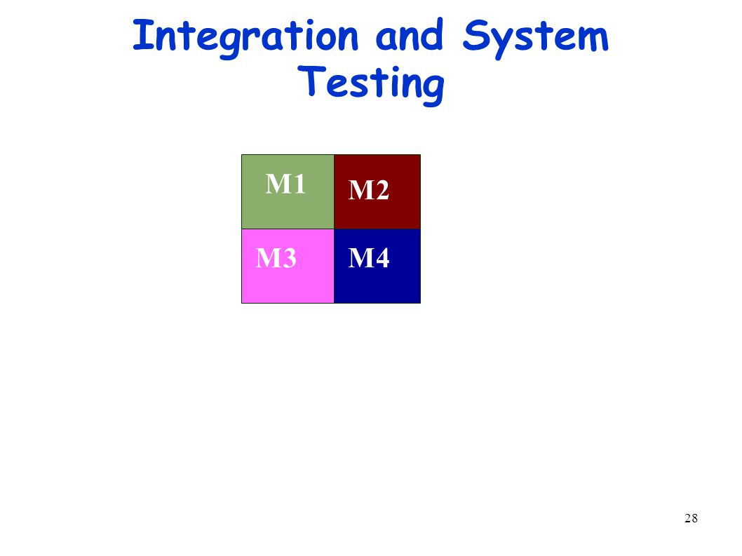 28 Integration and System Testing M1M4M3 M2