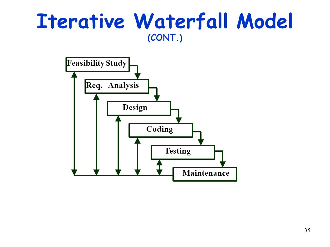 35 Iterative Waterfall Model (CONT.) Feasibility Study Req.