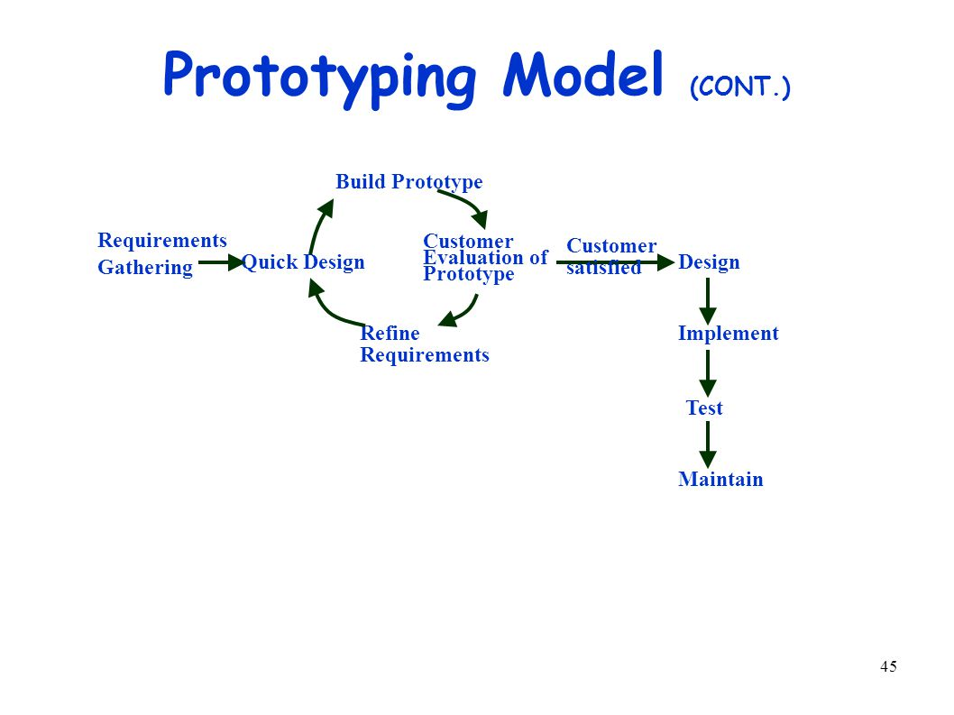 45 Prototyping Model (CONT.) Requirements Gathering Quick Design Refine Requirements Build Prototype Customer Evaluation of Prototype Design Implement Test Maintain Customer satisfied