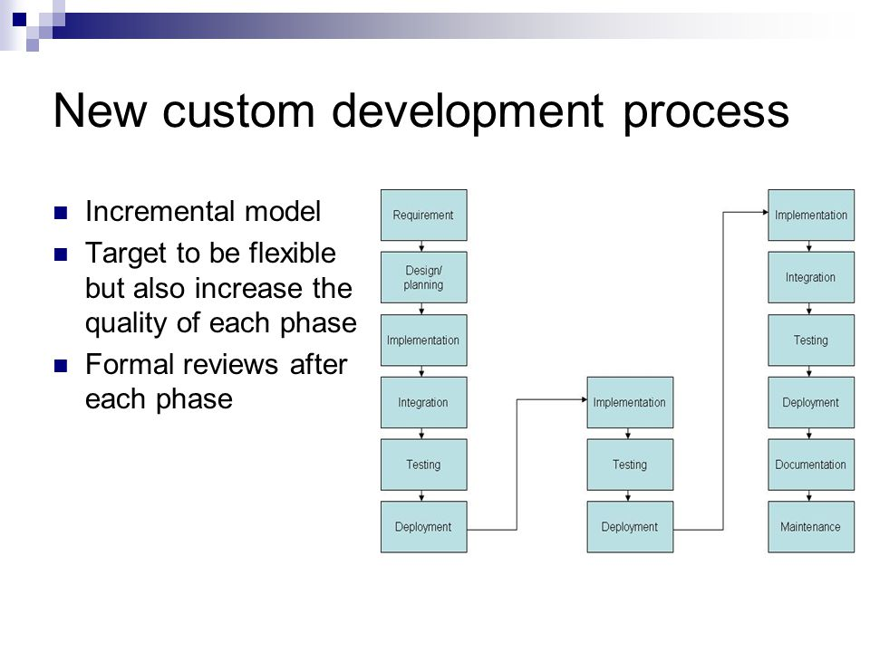 New custom development process Incremental model Target to be flexible but also increase the quality of each phase Formal reviews after each phase