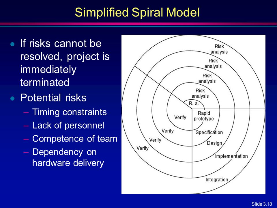 Slide 3.18 Simplified Spiral Model l If risks cannot be resolved, project is immediately terminated l Potential risks –Timing constraints –Lack of per