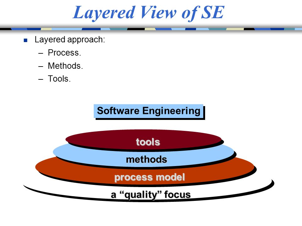 """Layered View of SE n Layered approach: –Process. –Methods. –Tools. Software Engineering a """"quality"""" focus process model methods tools"""
