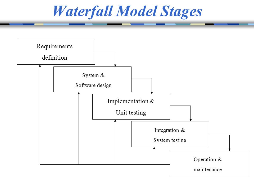 Waterfall Model Stages Requirements definition System & Software design Implementation & Unit testing Integration & System testing Operation & mainten