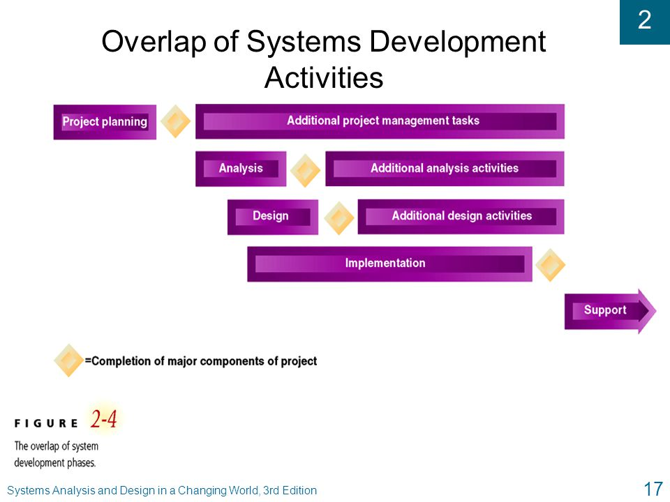 2 Systems Analysis and Design in a Changing World, 3rd Edition 17 Overlap of Systems Development Activities