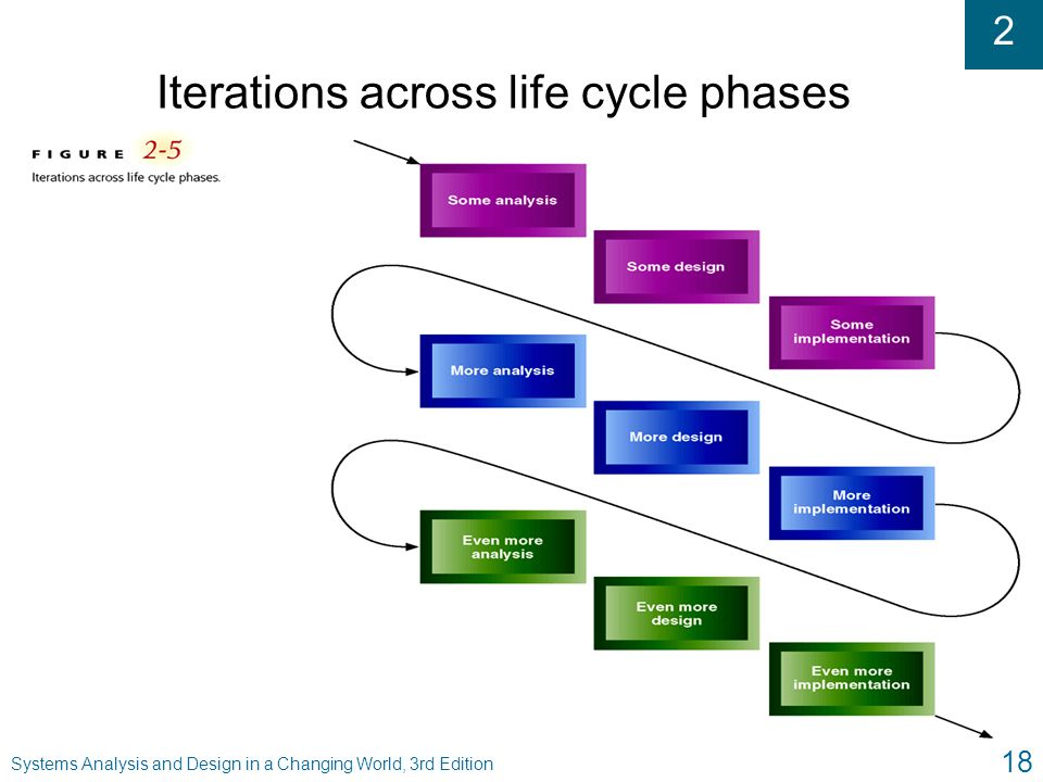 2 Systems Analysis and Design in a Changing World, 3rd Edition 18 Iterations across life cycle phases