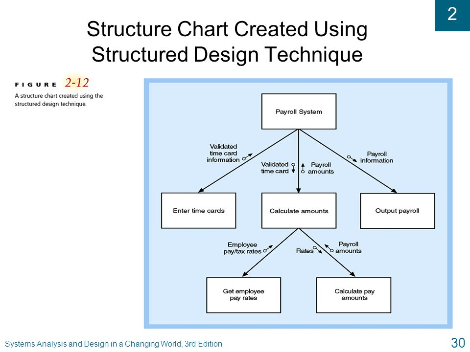 2 Systems Analysis and Design in a Changing World, 3rd Edition 30 Structure Chart Created Using Structured Design Technique