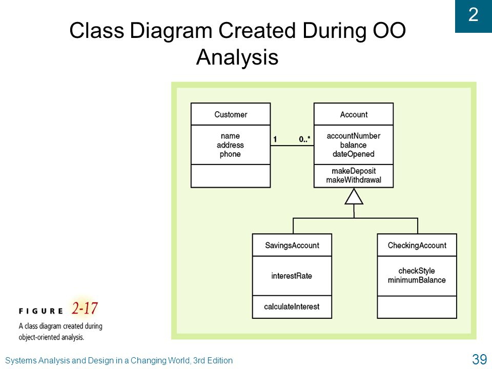 2 Systems Analysis and Design in a Changing World, 3rd Edition 39 Class Diagram Created During OO Analysis