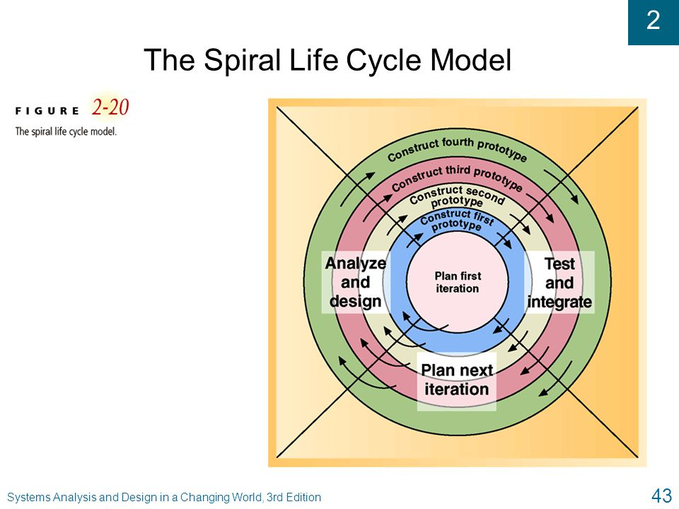 2 Systems Analysis and Design in a Changing World, 3rd Edition 43 The Spiral Life Cycle Model