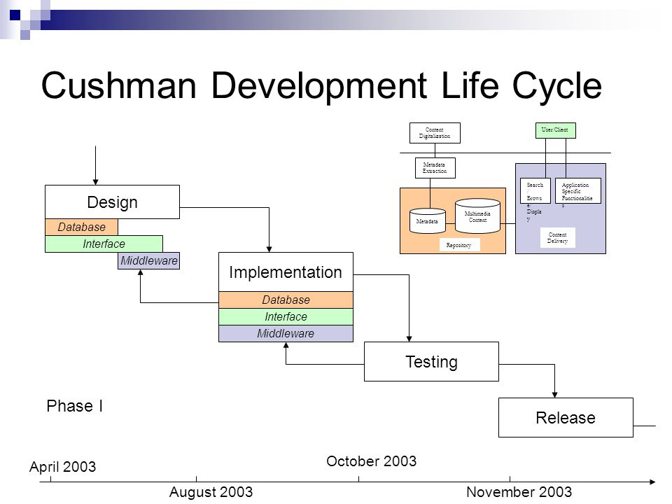 Cushman Development Life Cycle Testing Design Release Database Interface Middleware Implementation Database Interface Middleware April 2003 August 2003 October 2003 November 2003 Content Digitalization Metadata Extraction Metadata Multimedia Content Repository Search / Brows e/ Displa y Application Specific Functionalitie s Content Delivery User/Client Phase I