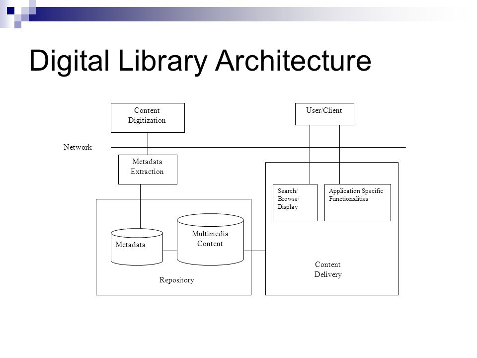 Digital Library Architecture Content Digitization Network Metadata Extraction Metadata Multimedia Content Repository Search/ Browse/ Display Application Specific Functionalities Content Delivery User/Client
