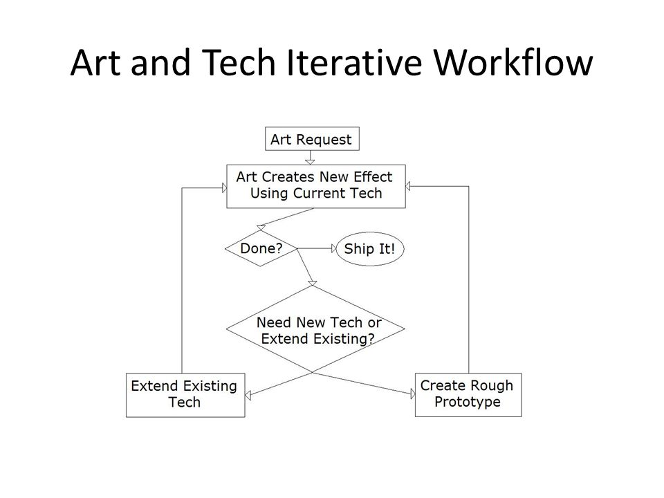 Art and Tech Iterative Workflow