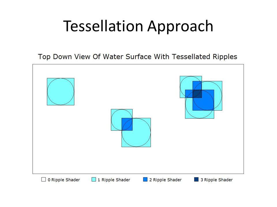 Tessellation Approach