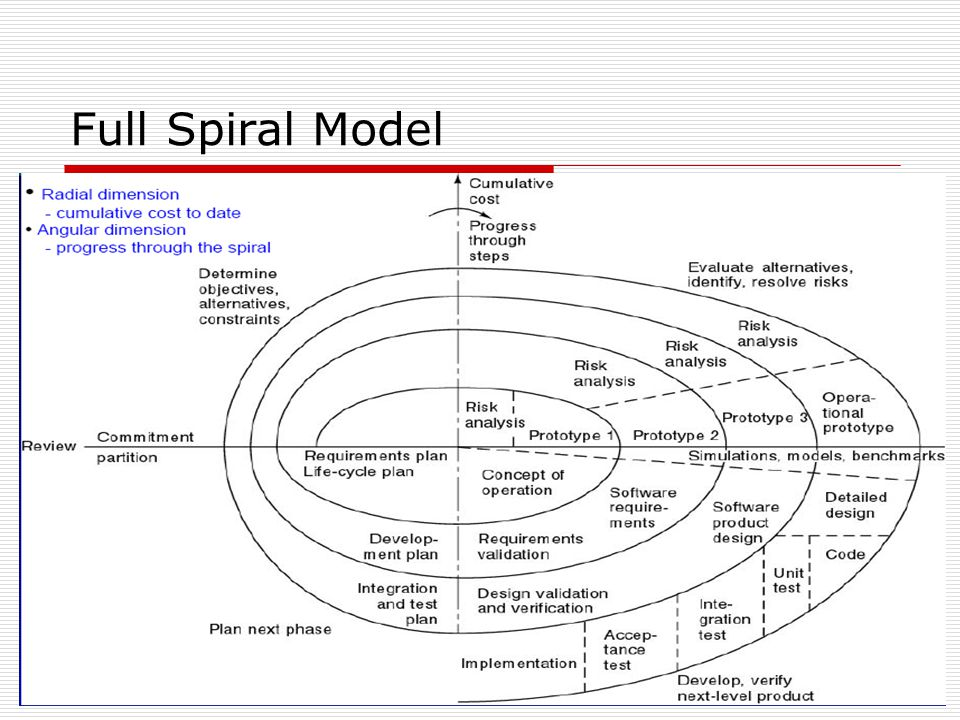 Full Spiral Model