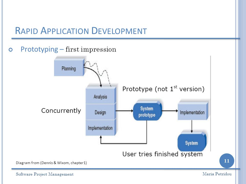 R APID A PPLICATION D EVELOPMENT Prototyping – first impression Software Project Management 11 Maria Petridou Diagram from (Dennis & Wixom, chapter1)