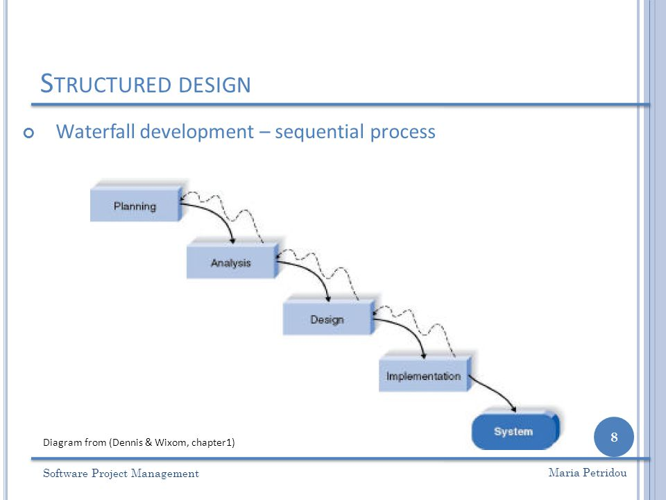 S TRUCTURED DESIGN Software Project Management 8 Maria Petridou Waterfall development – sequential process Diagram from (Dennis & Wixom, chapter1)