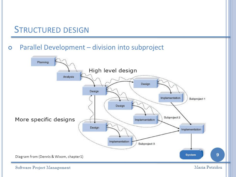 S TRUCTURED DESIGN Parallel Development – division into subproject Software Project Management 9 Maria Petridou Diagram from (Dennis & Wixom, chapter1