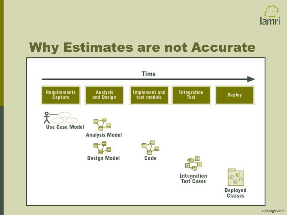 Copyright 2003 Why Estimates are not Accurate
