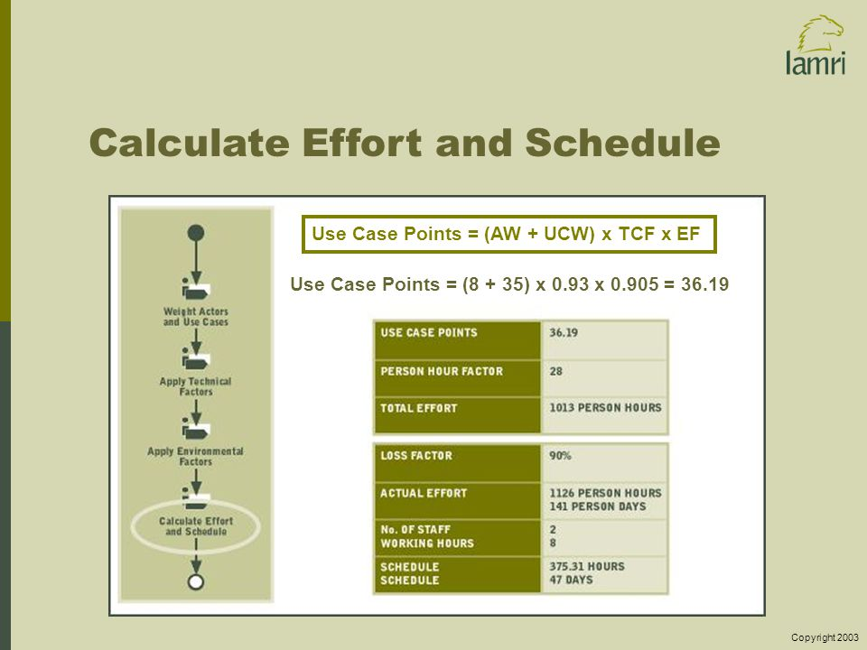 Copyright 2003 Calculate Effort and Schedule Use Case Points = (AW + UCW) x TCF x EF Use Case Points = (8 + 35) x 0.93 x 0.905 = 36.19